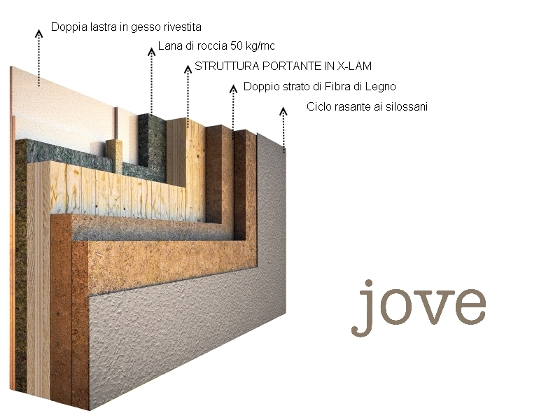Quanto durano le case in legno jove for Case costruite su pendii